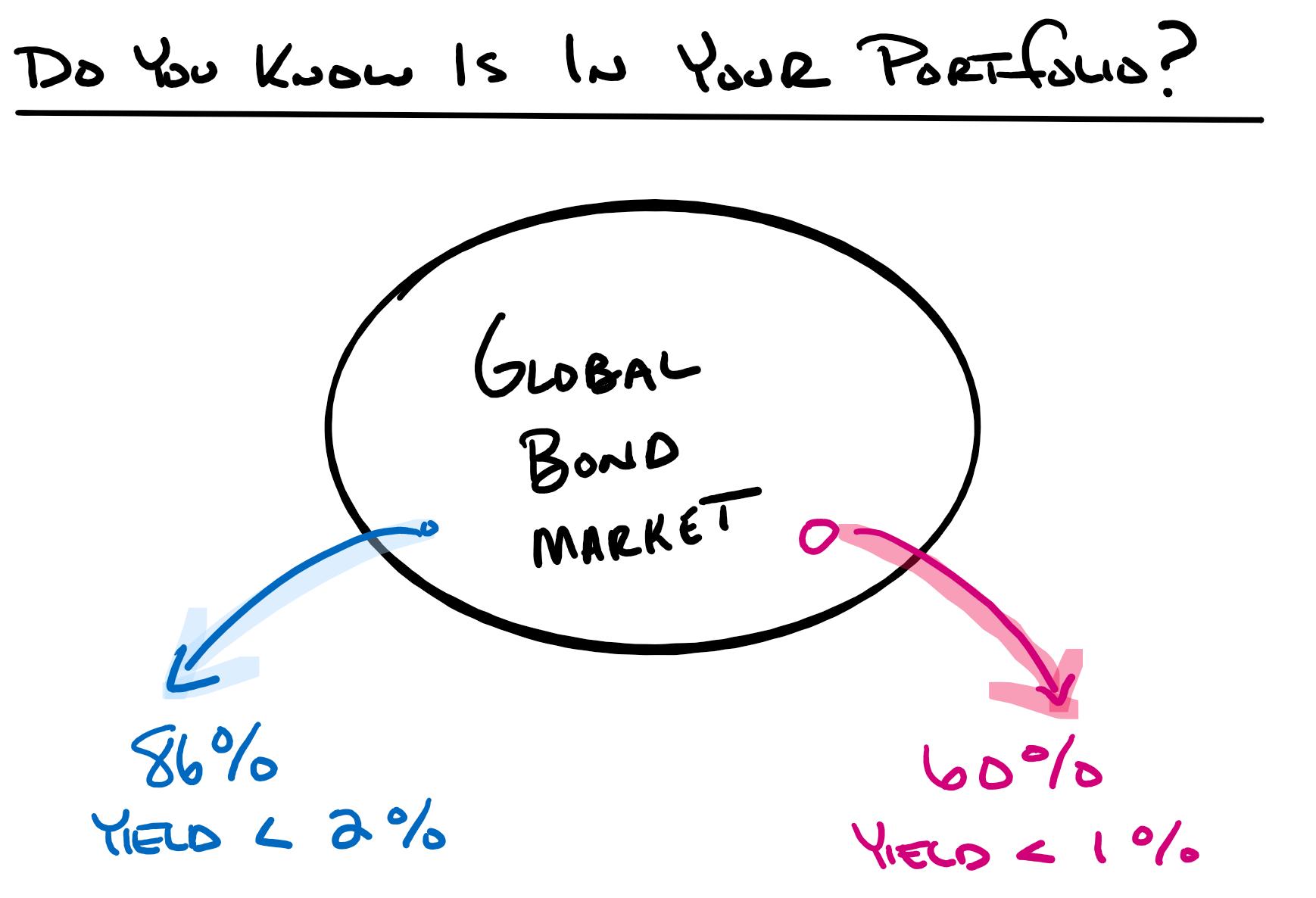 what's in your portfolio