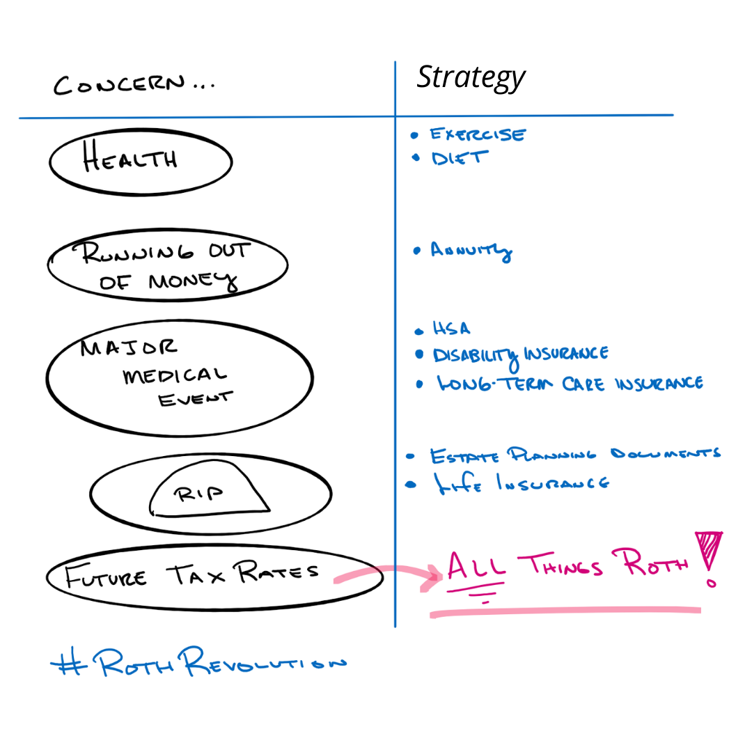 concern strategy