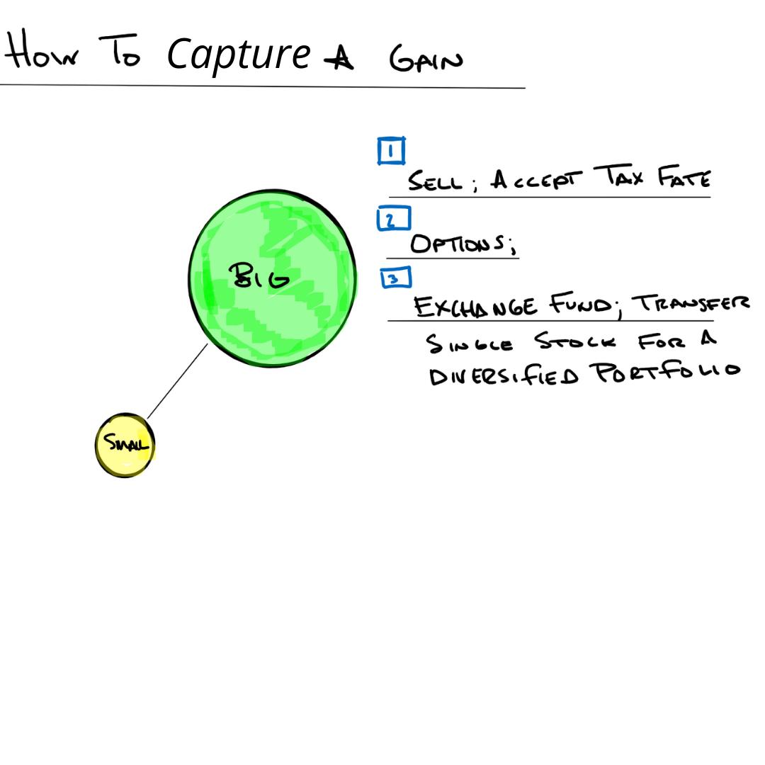 Capture a gain