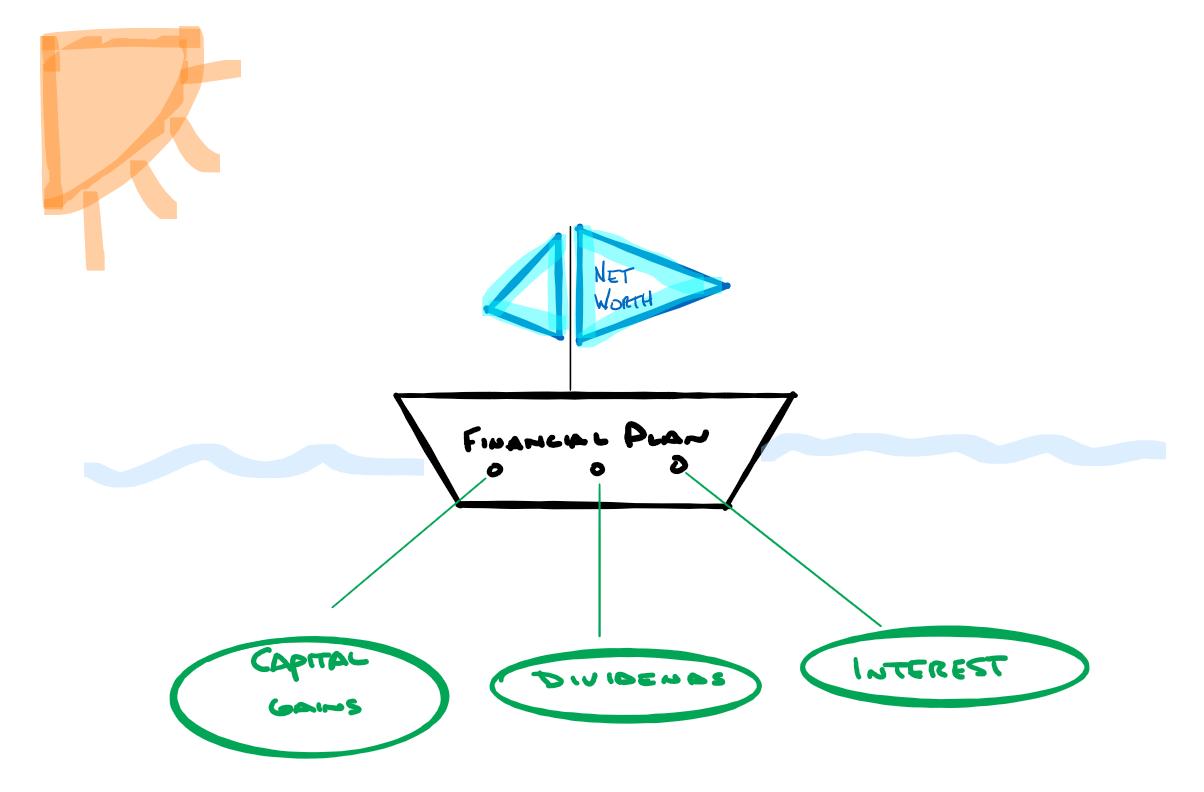 financial plan boat