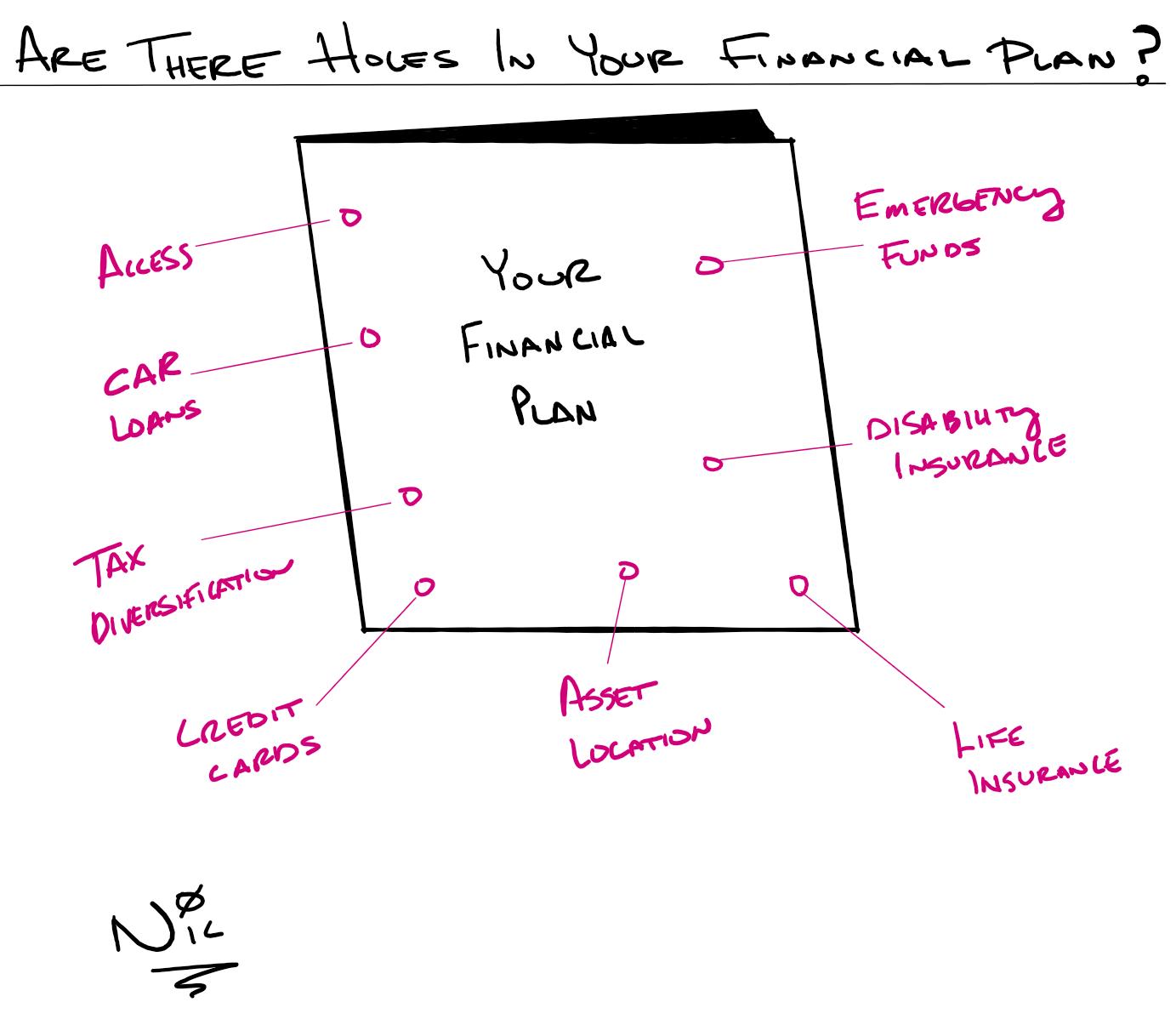 financial plan holes