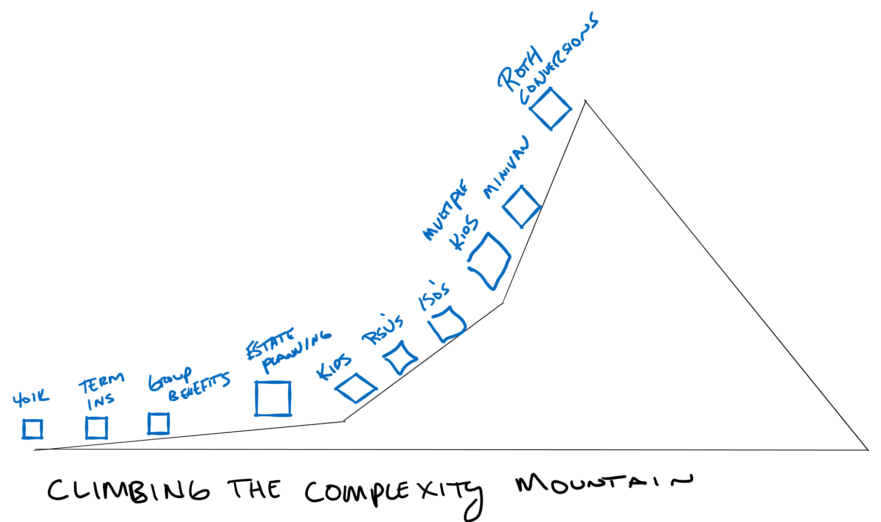 complexity mountain