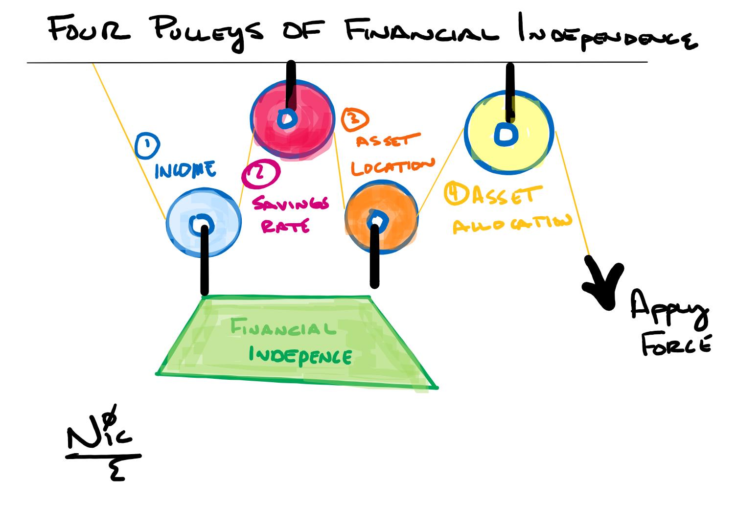 financial pulleys