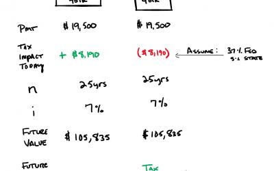 The 401k Decision