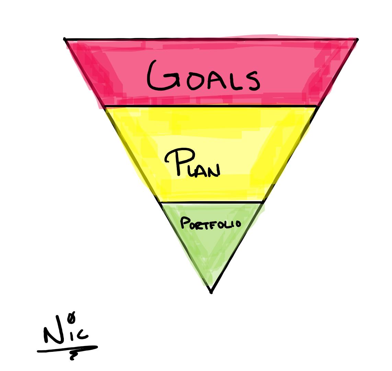 goals plan portfolio