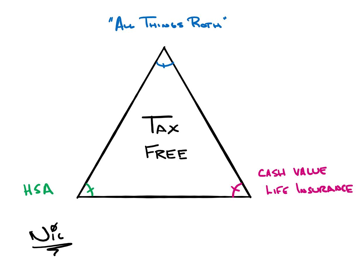 Tax Free Triangle