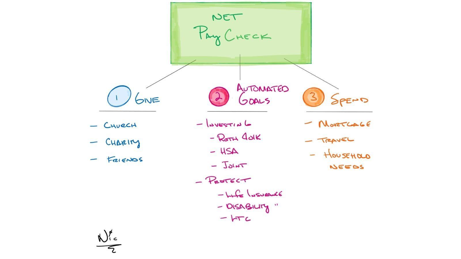 net paycheck