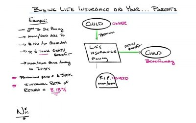 Buying Life Insurance on Your…Parents