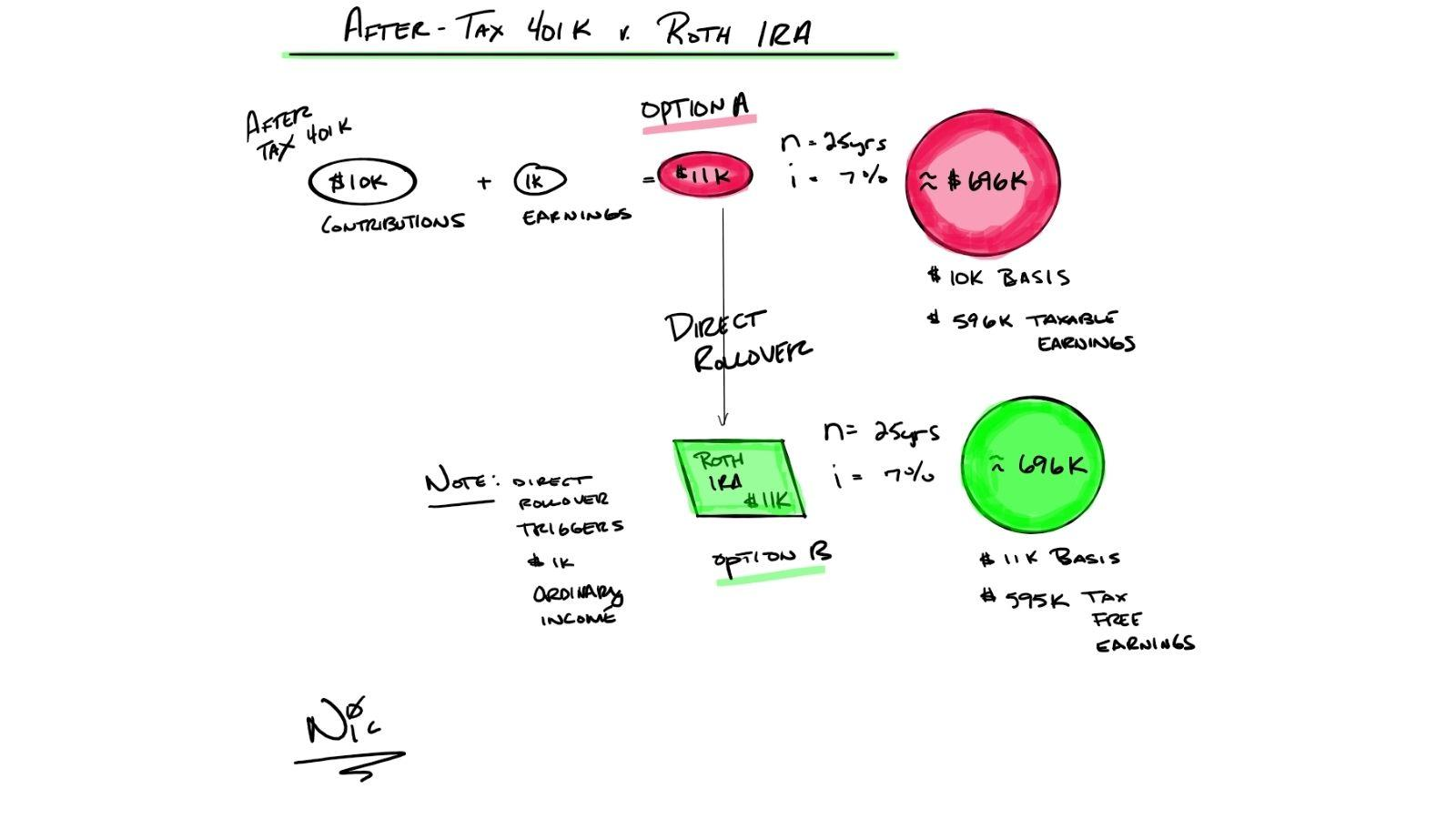 roth ira and aftertax 401k
