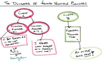 The Dangers of Having Multiple Planners