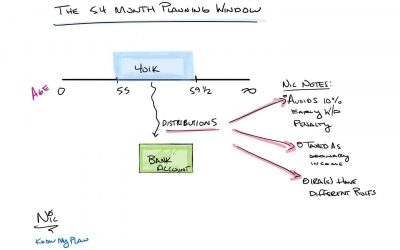 The 54-Month Planning Window