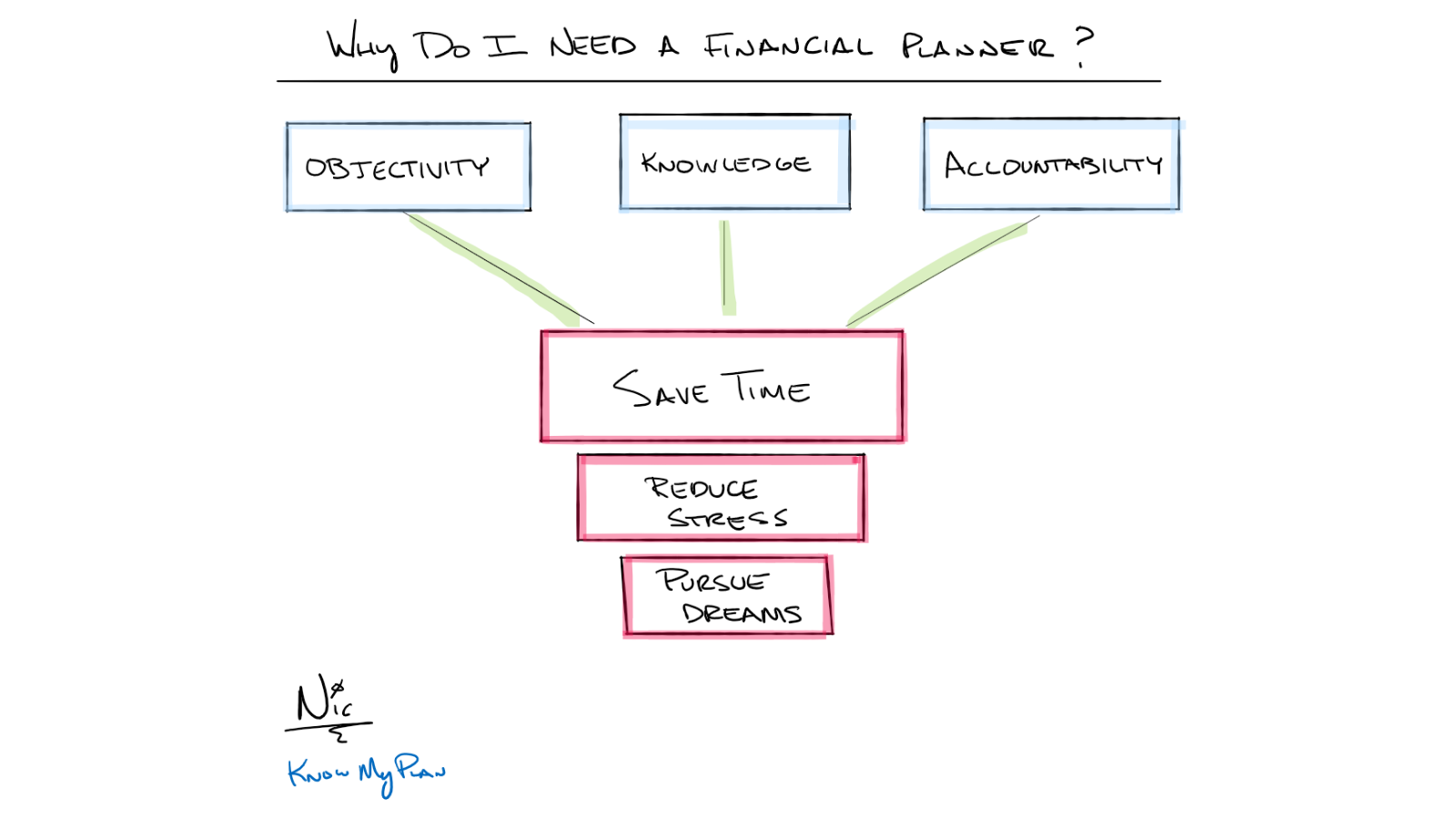 why have a financial planner