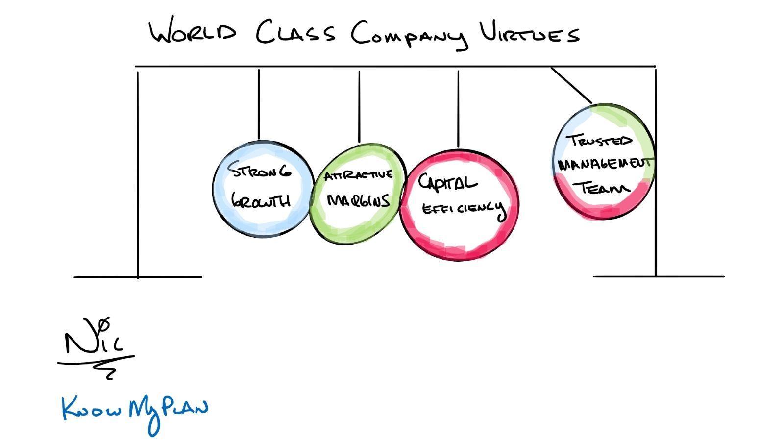 world class virtues