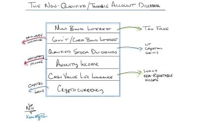 The Non-Qualified/Taxable Account Dilemma