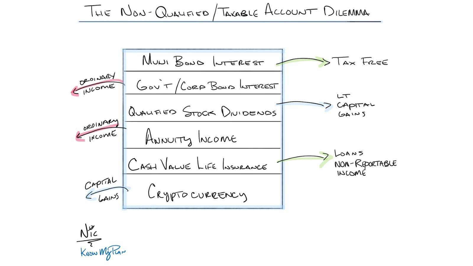 tax dilemma