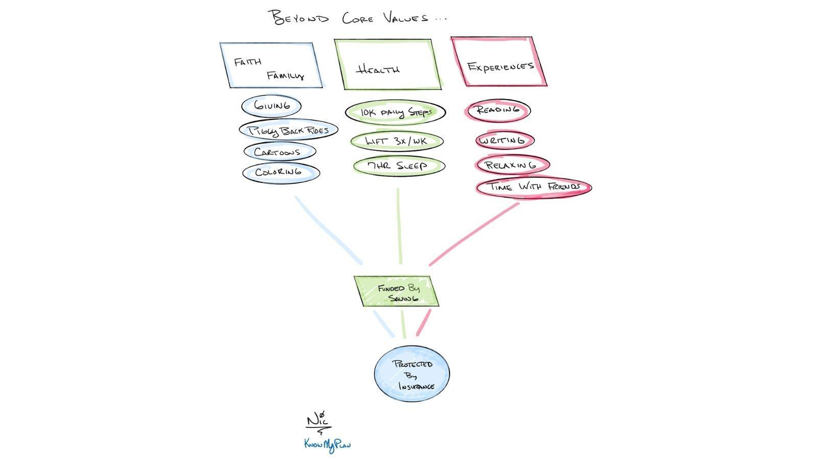 beyond core values