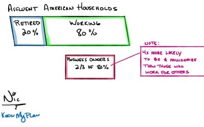 Affluent American Households