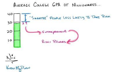 Average College GPA of Millionaires…
