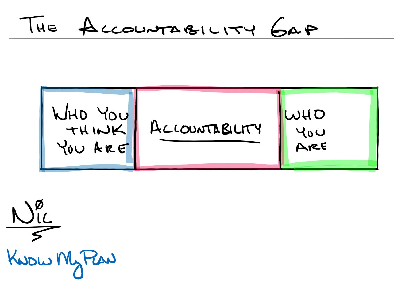 The Accountability Gap