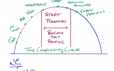 The Complexity Curve